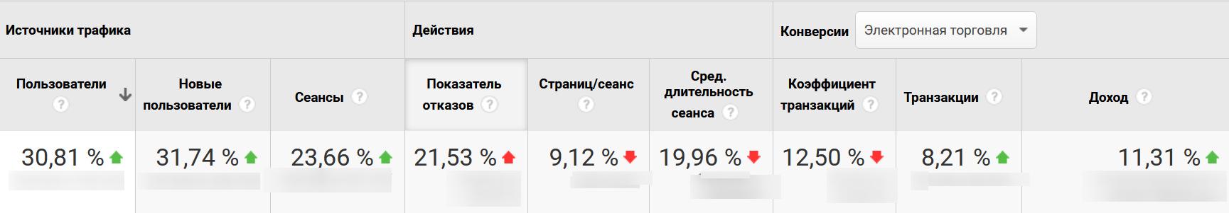 Продвижение сайта по доставке суши и пиццы Харьков - PRWEB