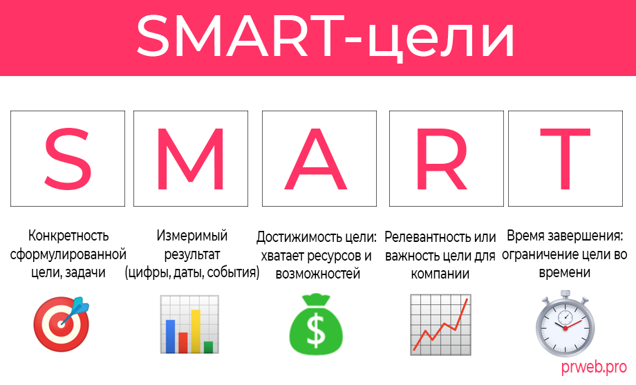 Примеры постановки целей и расшифровка SMART